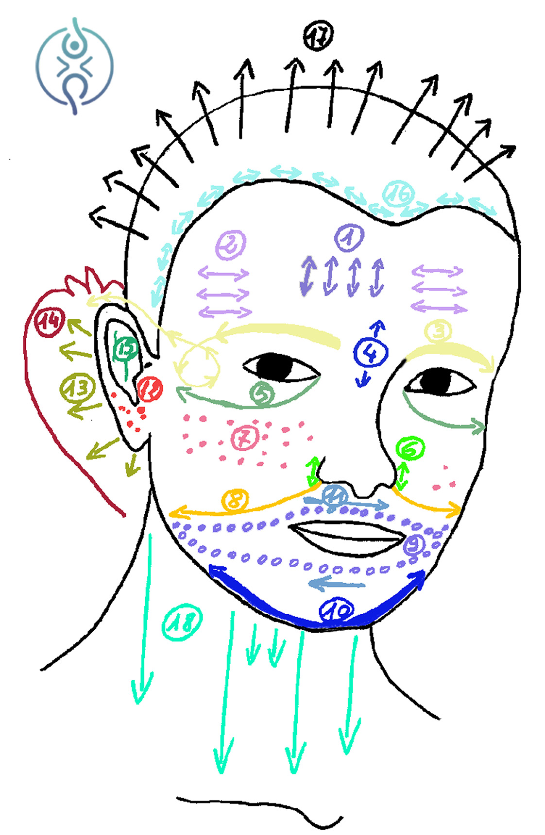 do in automassaggio viso
